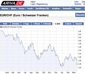 Chart Euro zum Schweizer Franken: Schulter-Kopf-Schulter-Formation (SKS-Formation) wie aus einem Lehrbuch für charttechnische Analyse ausgebildet
