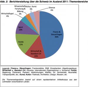 Ansehen der Schweiz im Ausland: Themenbereiche der Berichterstattung von ausländischen Medien