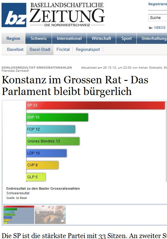 """Wähleranteile in Basel: Die SP ist die """"mit Abstand stärkste Partei"""" (Bildschirmfotosausriß: Basellandschaftliche Zeitung)"""