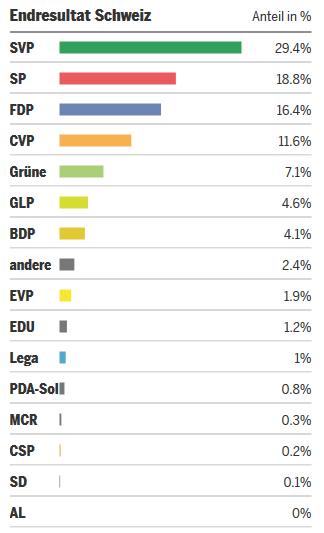 Graphik zu Wahlen 2015: Tagi